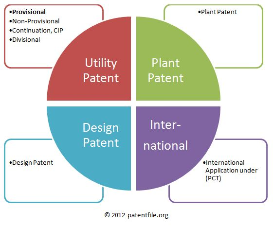 What is a provisional patent application a provisional for Utility patent application template