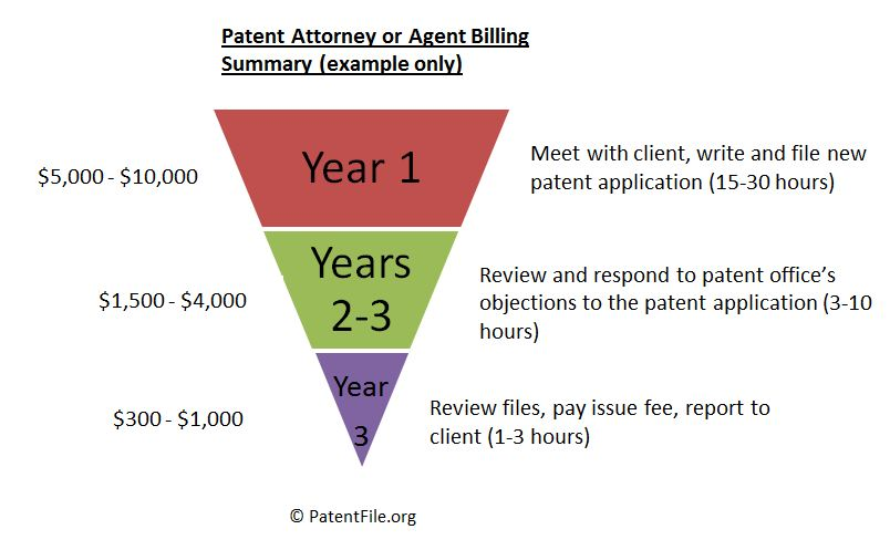 cost-to-file-patent-attorney-charges