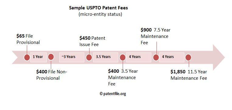 cost-to-patent-at-US-patent-office