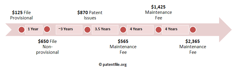 how-much-patent-cost