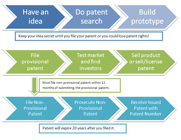 How To Get A Software Design Patent